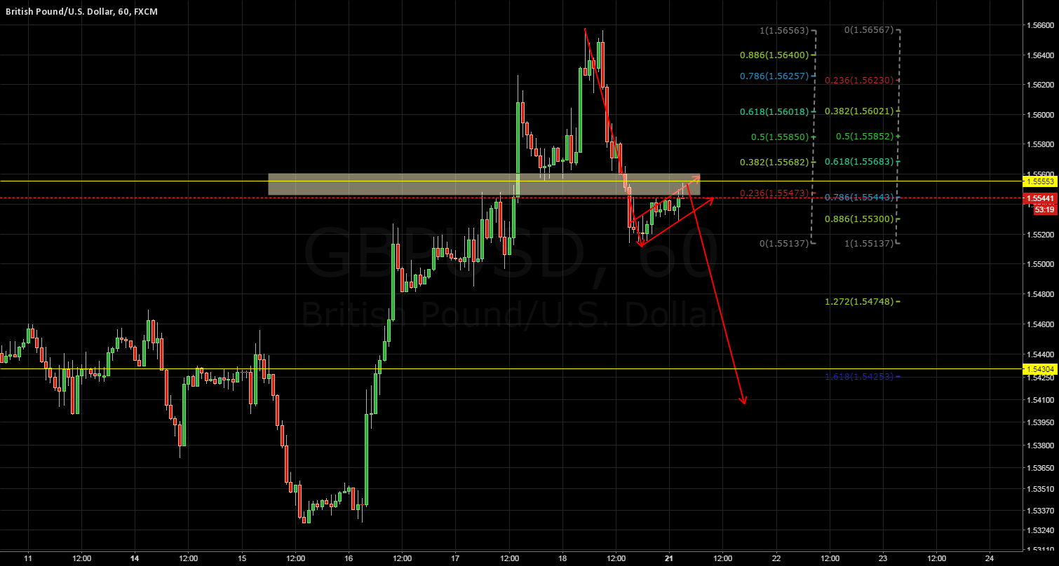 gbpusd hourly day trade