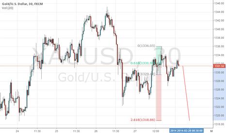 XAUUSD: gold down to 216.8
