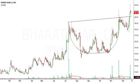 BHARATGEAR: bharat gears looks bullish in short to medium term