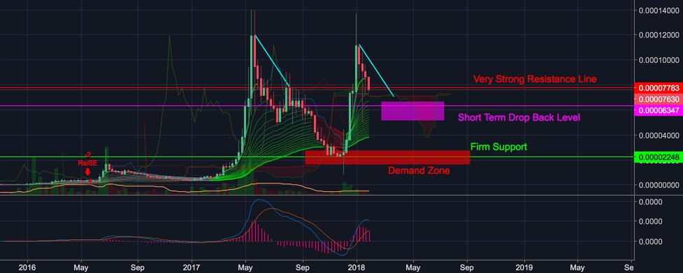 XEM / NEM Updated Chart