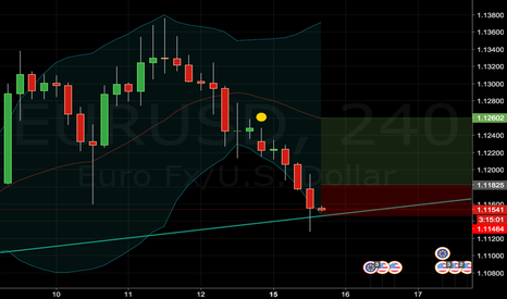 EURUSD: north from here