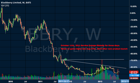 BBRY: Global Service Outage - Will highs ever be regained?