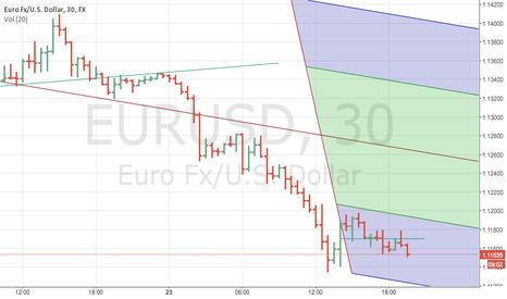 EURUSD: short term eur/usd