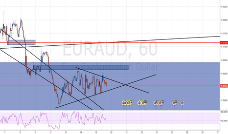 EURAUD: What does Nueral mean!?!?!