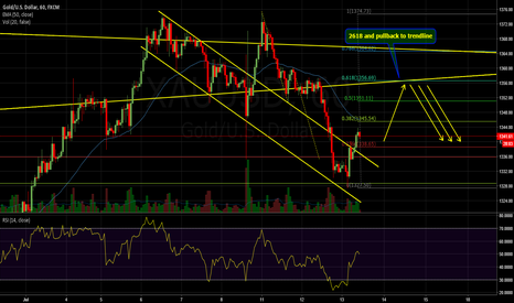XAUUSD: Gold - 2618 to catch a downtrend from the very beginning