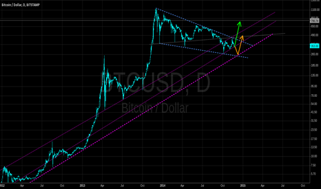 BTCUSD: Big movement incoming ?
