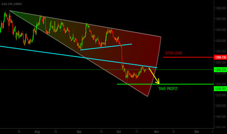 XAUUSD: PERFECT TIME TO SELL XAUUSD