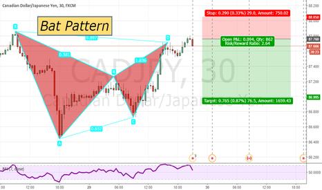 CADJPY: Bat Pattern