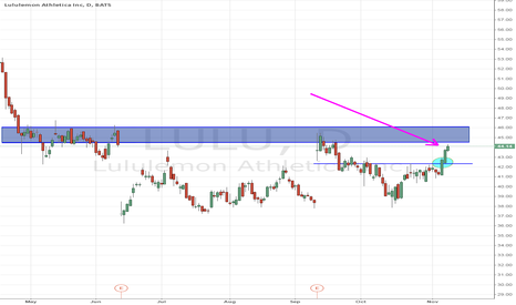 LULU: strong 3 day move since it broke above 42