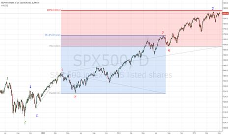 SPX500: SP500 Fibonacci extensions and Elliot Wave count