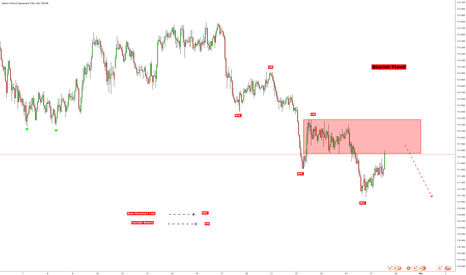 CHFJPY: Trend Continuation Opportunity