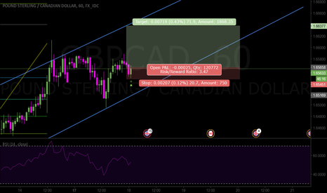 GBPCAD: Trying to finish wave A