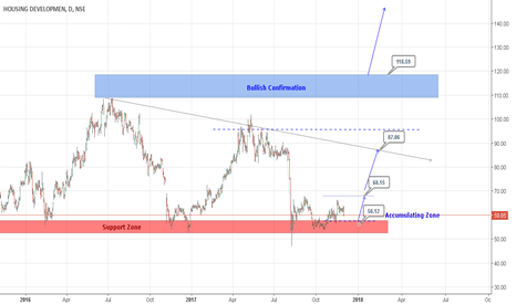 HDIL: HDIL ::  Accumulate for Mid-Long term