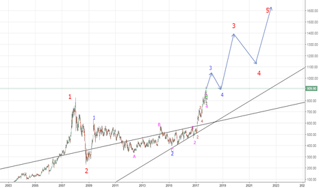 RELIANCE: Possible EW Count - Reliance Industries
