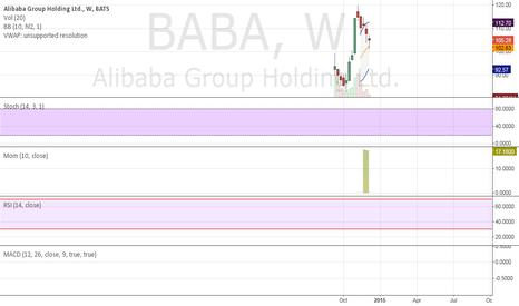 BABA: Weekly bounce of 10wma