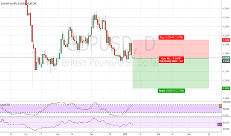 GBPUSD: GBPUSD SELL OPPORTUNITY.