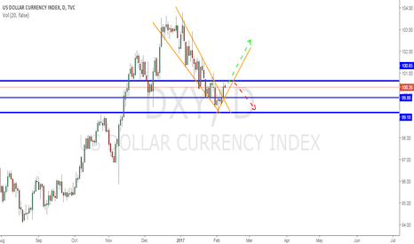 DXY: Watching how the Dollar index moves