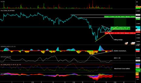IOTUSD: Bitfinex IOTA USD 1H buy