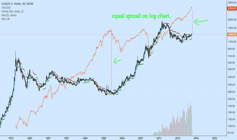 XAUUSD: Wondering if there's a regression to the mean of gold/spx500 log
