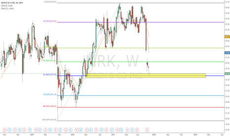 MRK: MRK weekly 0.618 retracement and demand zone combination