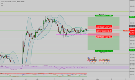 EURGBP: EUR/GBP looking to breakout of range for