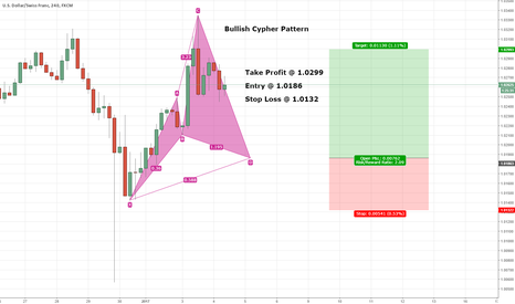 USDCHF: USDCHF - FANTASTIC Bullish CYPHER Pattern! 2:1 Risk/Reward!