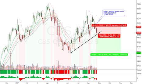 CBS: CBS SHORT SETUP