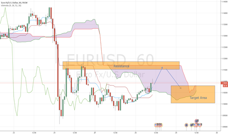 EURUSD: EUR/USD-Going short after hitting resistance