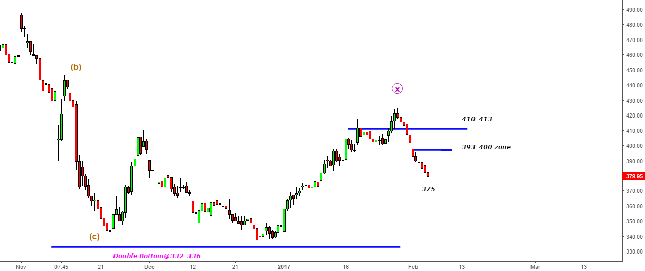 Jet Airways- Trading The Turbulence@410-413 Zone- What Next?