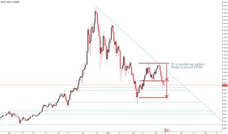 BTCUSD: 'M' double top pattern with Bitcoin BTCUSD, $7000 expected