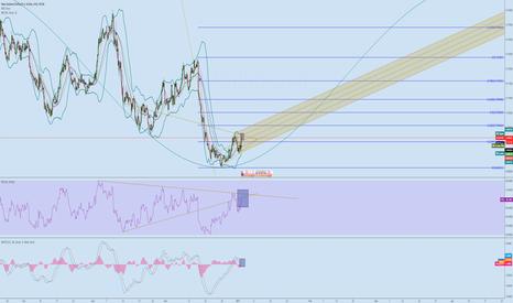 NZDUSD: NZD/USD Two Alternative Scenario...
