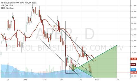 APBR: triangulo descendente