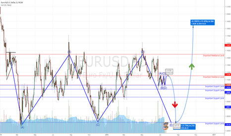 EURUSD: EURUSD: First it going SHORT and then goes LONG.