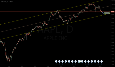 AAPL: $AAPL HISTORICAL CHART