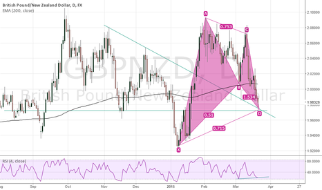 GBPNZD: GBPNZD good BUY OPPORTUNITY