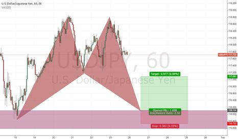USDJPY: Good Risk-Reword on a Bullish Bat Pattern (USDJPY)