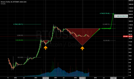 BTCUSD: long term forecast