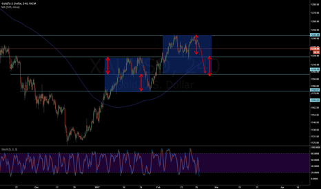 XAUUSD: Short XAUUSD - Repeated double top (keeping proportion)