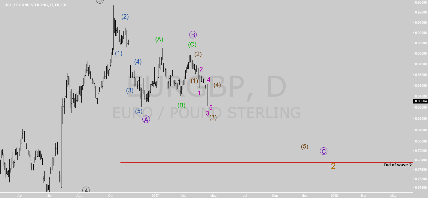 EURGBP is in 3 wave of wave C