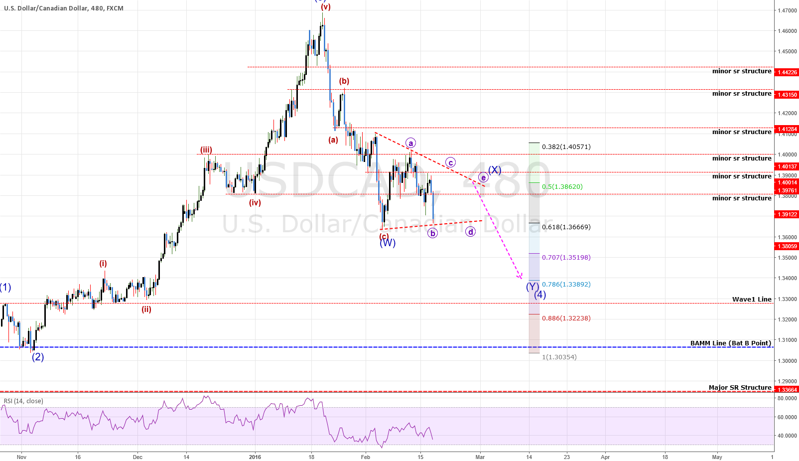 USDCAD Analysis: Traingle In Development With Lower Prices Ahead