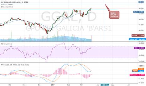 GGAL: Lanzando Opciones