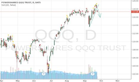 QQQ: Trendline broken
