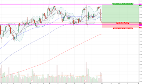 ATVI: Trading in well defined channel