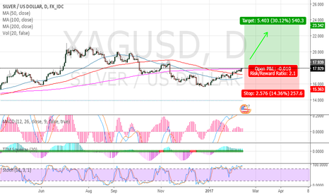 XAGUSD: Silver Investment