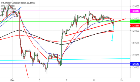 USDCAD: USD/CAD: Trend line breakout