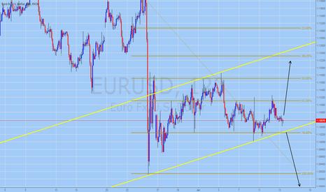 EURUSD: EURUSD Trading Forecast for July 13, 2016