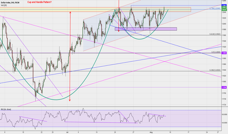 USDOLLAR: RSI broke trendline: Suggests that USDOLLAR might go higher now
