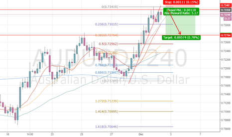 AUDUSD: This is the chance to shrot AUD with low risk