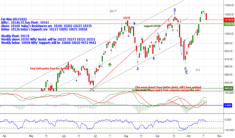 NIFTY: Nifty:10146.55 Above10168 Resistances are10181_10202_10223&10235
