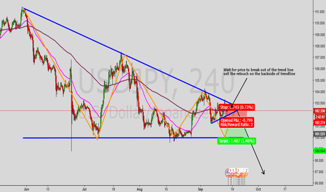 USDJPY: USDJPY Contracting triangle pattern